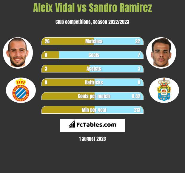 Aleix Vidal vs Sandro Ramirez infographic