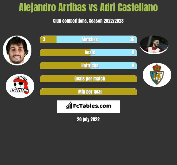 Alejandro Arribas vs Adri Castellano infographic