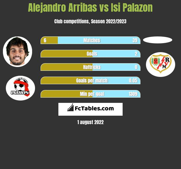 Alejandro Arribas vs Isi Palazon h2h player stats