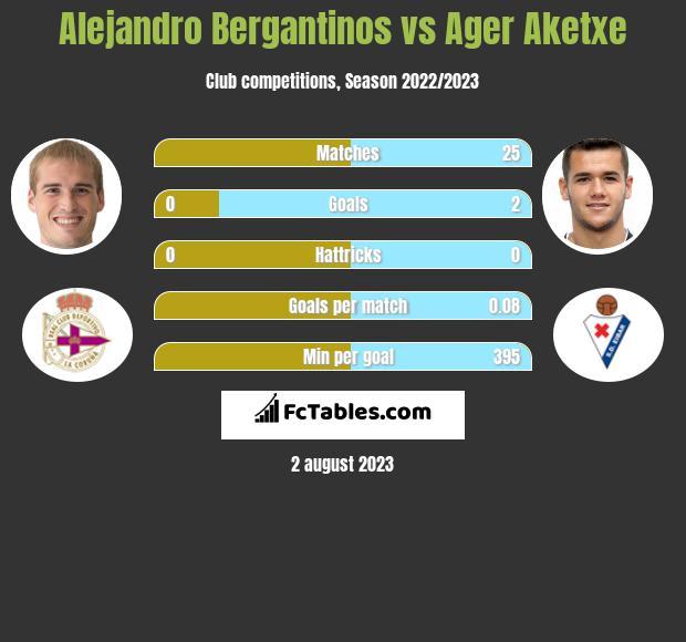 Alejandro Bergantinos vs Ager Aketxe infographic