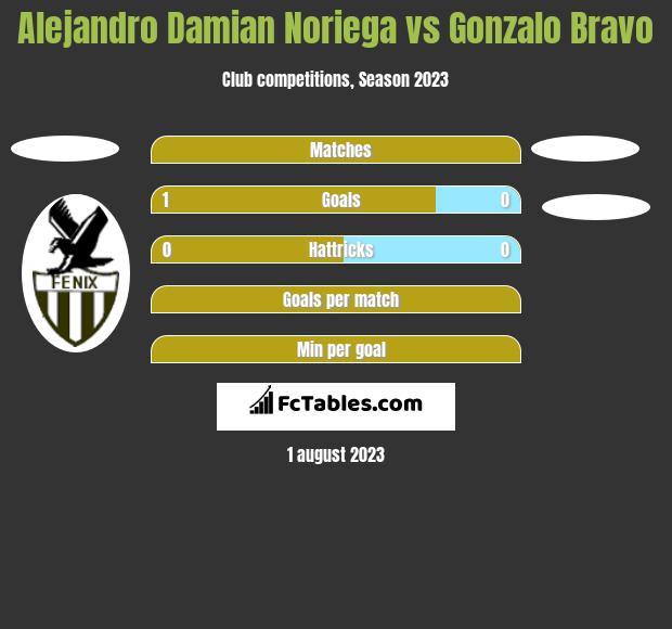 Alejandro Damian Noriega vs Gonzalo Bravo h2h player stats