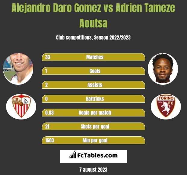 Alejandro Daro Gomez vs Adrien Tameze Aoutsa infographic