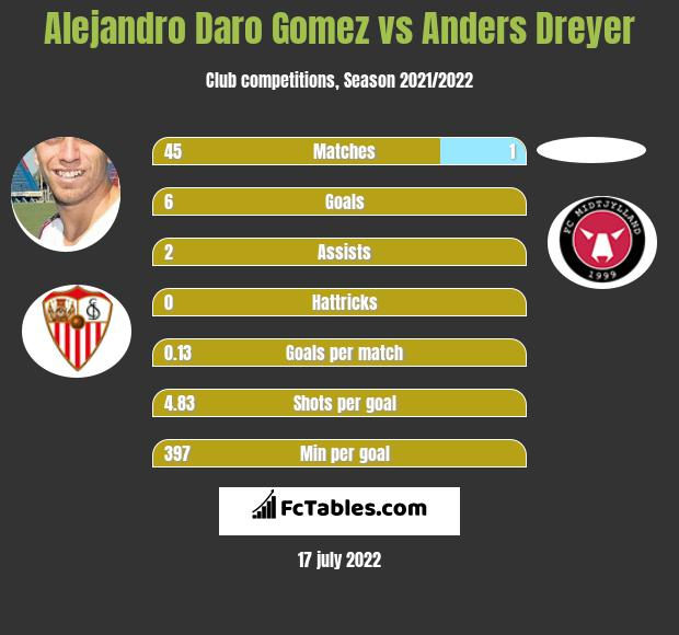 Alejandro Daro Gomez vs Anders Dreyer infographic