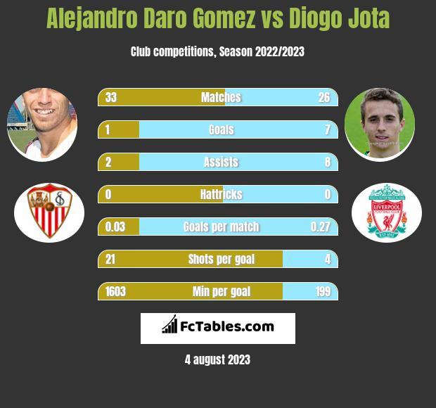 Alejandro Daro Gomez vs Diogo Jota infographic