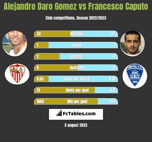 Alejandro Daro Gomez vs Francesco Caputo h2h player stats