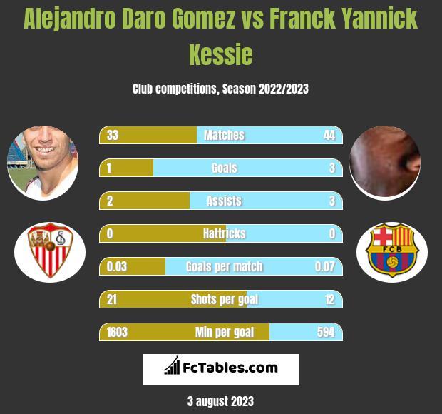 Alejandro Daro Gomez vs Franck Yannick Kessie h2h player stats