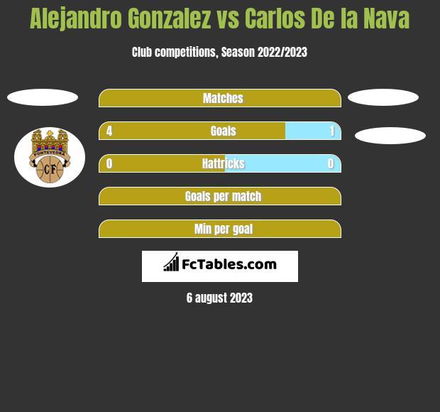 Alejandro Gonzalez vs Carlos De la Nava h2h player stats