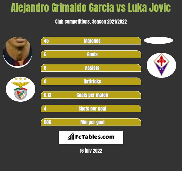 Alejandro Grimaldo Garcia vs Luka Jovic infographic