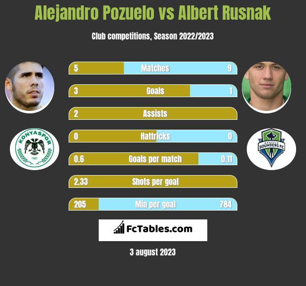 Alejandro Pozuelo vs Albert Rusnak h2h player stats