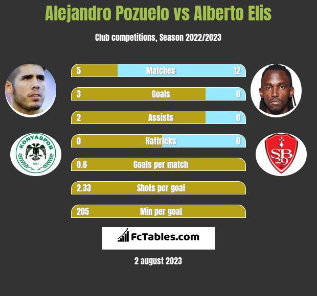 Alejandro Pozuelo vs Alberto Elis h2h player stats