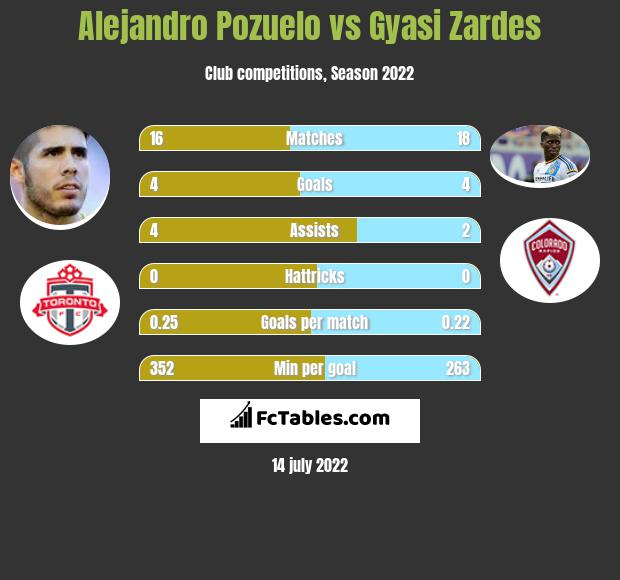 Alejandro Pozuelo vs Gyasi Zardes infographic