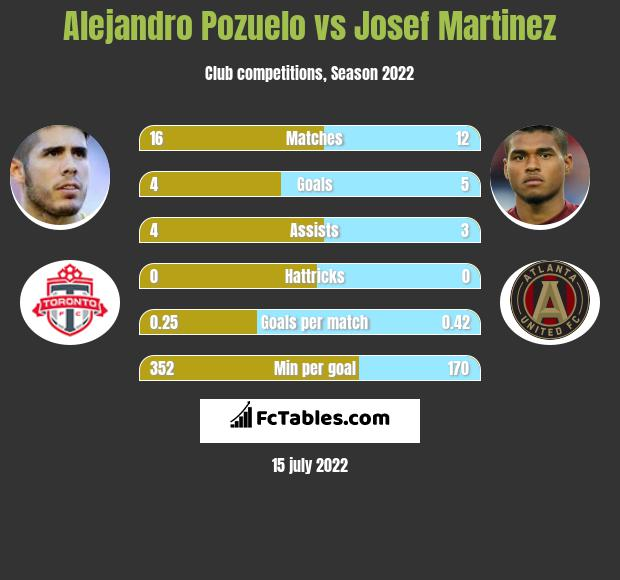 Alejandro Pozuelo vs Josef Martinez h2h player stats