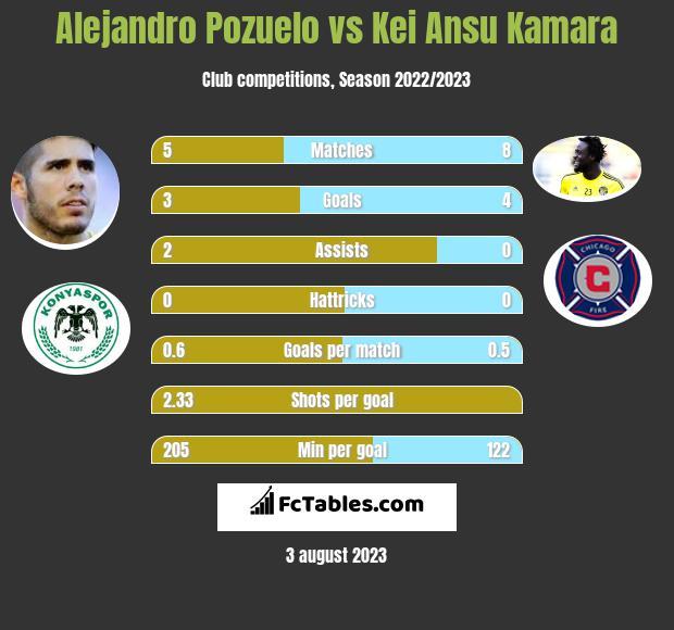 Alejandro Pozuelo vs Kei Ansu Kamara h2h player stats