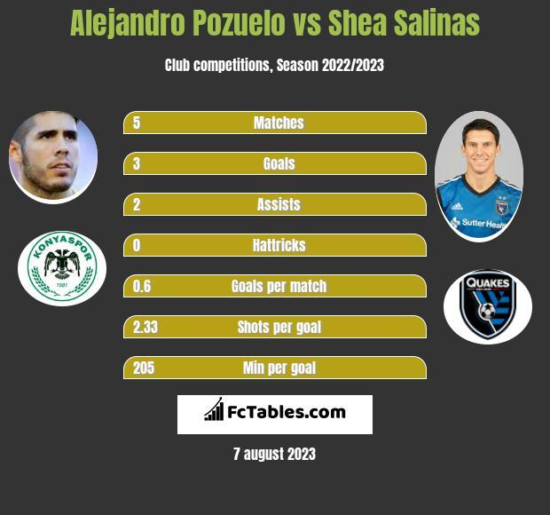 Alejandro Pozuelo vs Shea Salinas h2h player stats