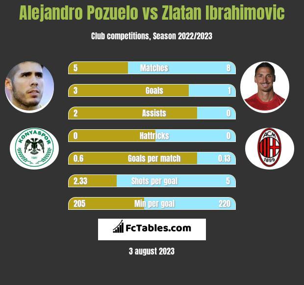 Alejandro Pozuelo vs Zlatan Ibrahimovic h2h player stats