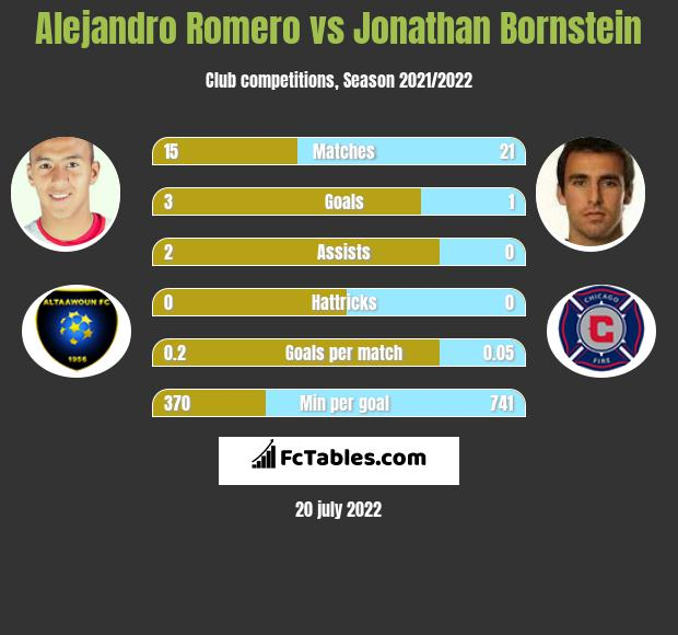 Alejandro Romero vs Jonathan Bornstein infographic