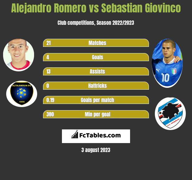 Alejandro Romero vs Sebastian Giovinco infographic