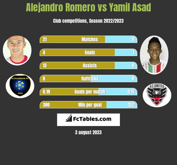 Alejandro Romero vs Yamil Asad infographic