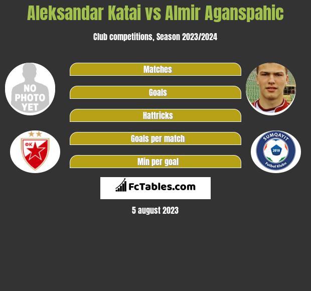 Aleksandar Katai vs Almir Aganspahic h2h player stats