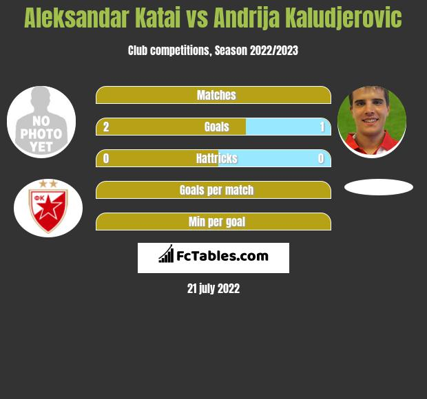 Aleksandar Katai vs Andrija Kaludjerovic h2h player stats