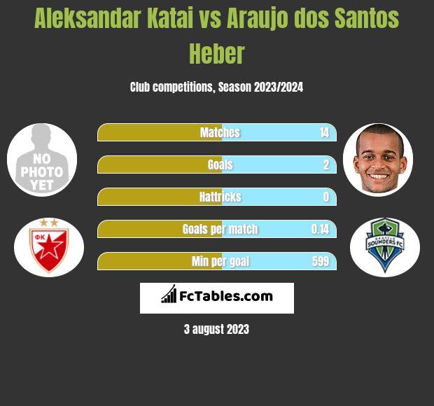 Aleksandar Katai vs Araujo dos Santos Heber infographic