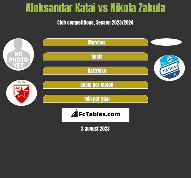 Aleksandar Katai vs Nikola Zakula infographic