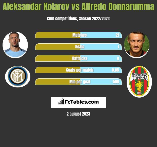 Aleksandar Kolarov vs Alfredo Donnarumma infographic