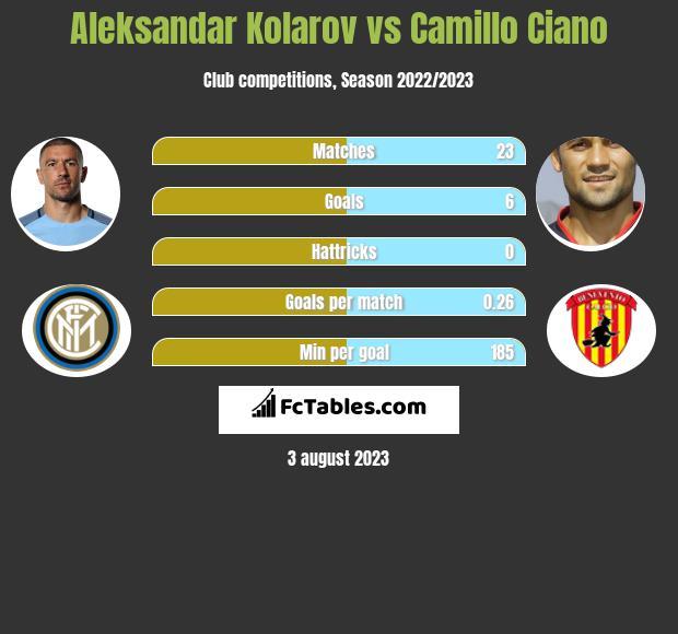 Aleksandar Kolarov vs Camillo Ciano infographic