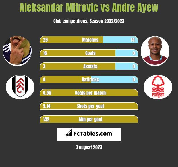 Aleksandar Mitrović vs Andre Ayew h2h player stats