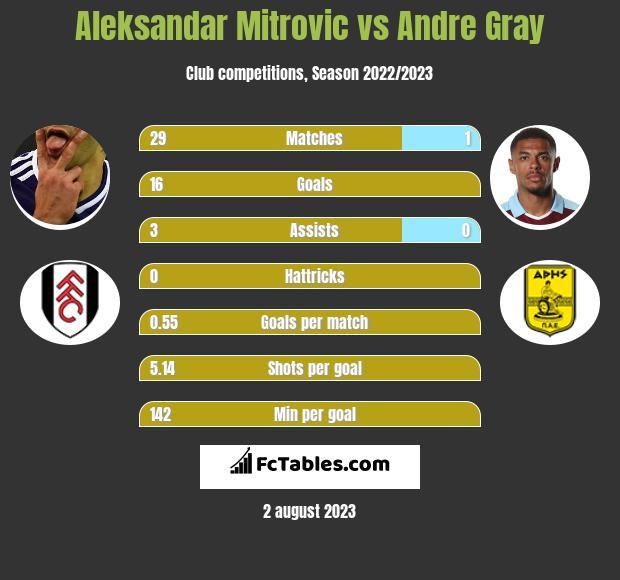 Aleksandar Mitrovic vs Andre Gray h2h player stats