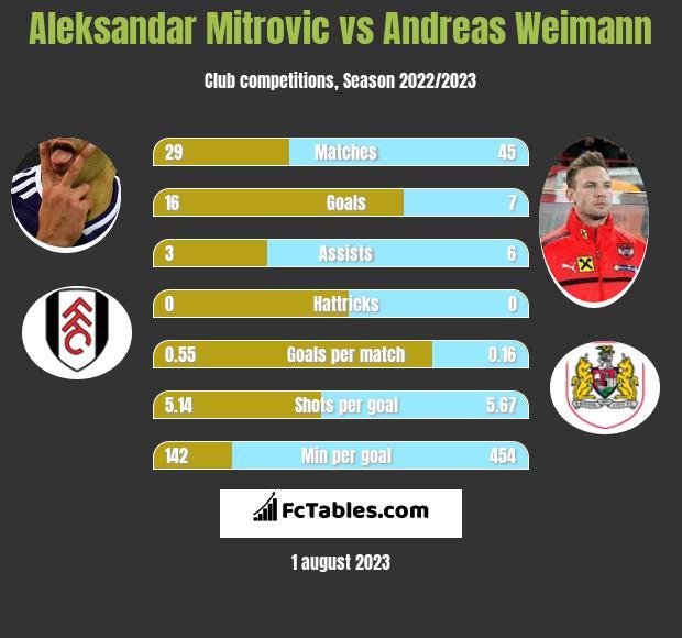 Aleksandar Mitrovic vs Andreas Weimann infographic