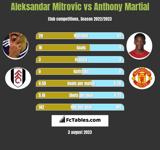 Aleksandar Mitrovic vs Anthony Martial h2h player stats