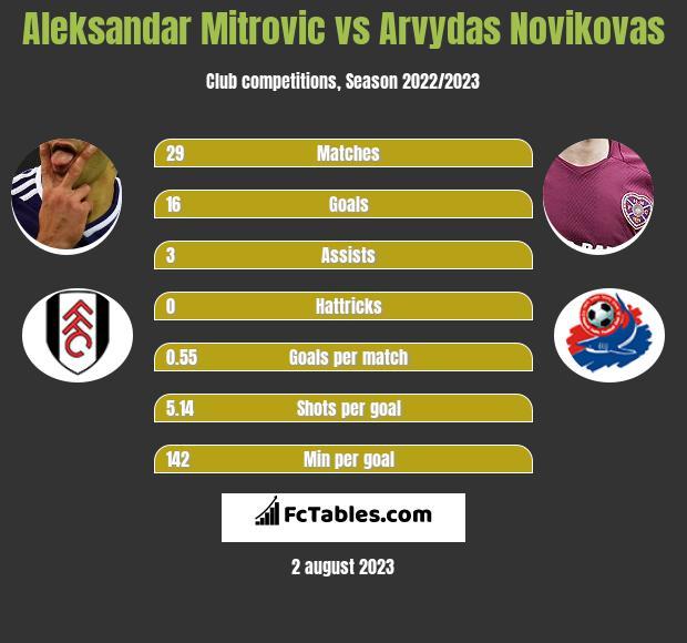 Aleksandar Mitrovic vs Arvydas Novikovas h2h player stats