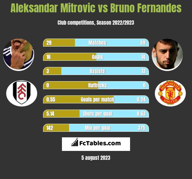 Aleksandar Mitrovic vs Bruno Fernandes infographic
