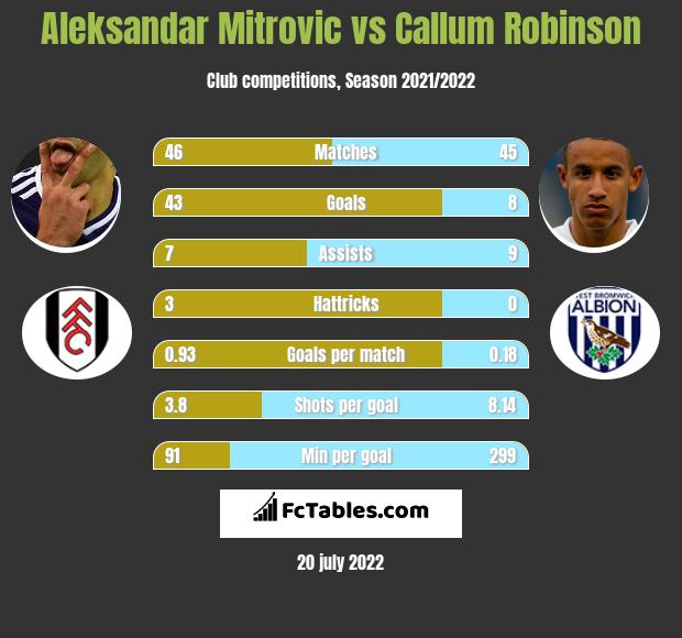 Aleksandar Mitrović vs Callum Robinson h2h player stats