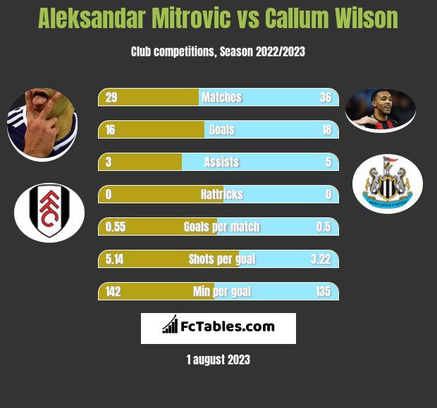 Aleksandar Mitrović vs Callum Wilson h2h player stats