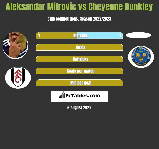 Aleksandar Mitrovic vs Cheyenne Dunkley h2h player stats