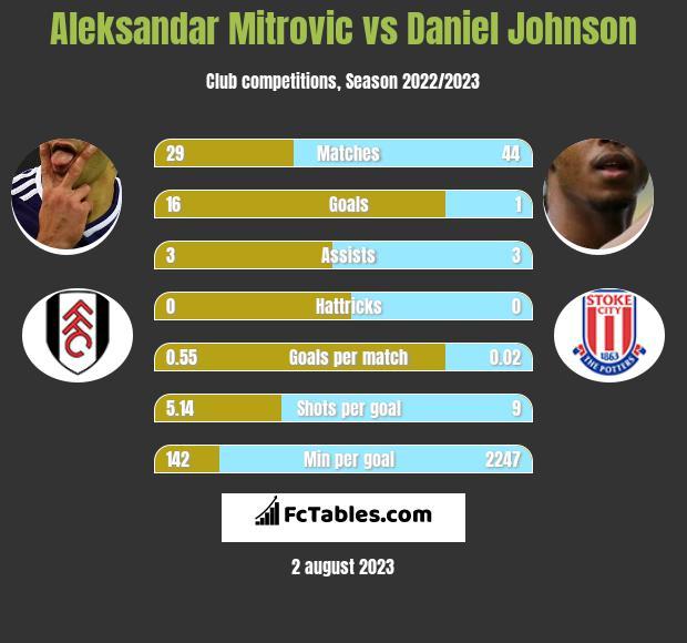 Aleksandar Mitrovic vs Daniel Johnson h2h player stats