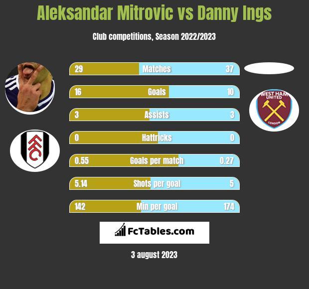 Aleksandar Mitrovic vs Danny Ings h2h player stats