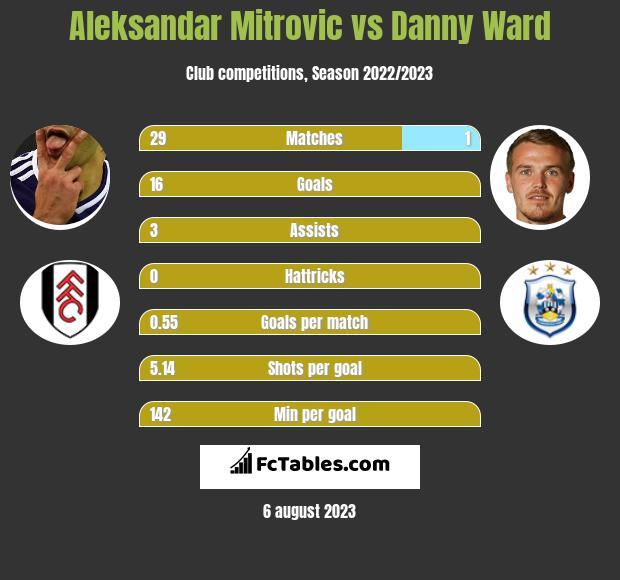 Aleksandar Mitrovic vs Danny Ward infographic