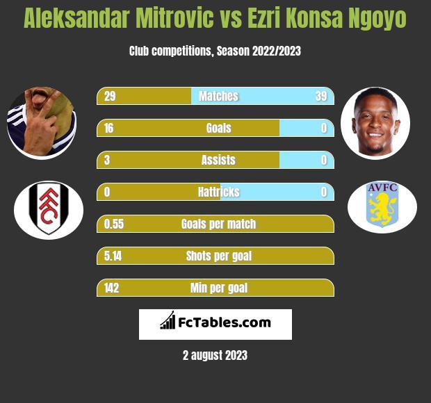 Aleksandar Mitrovic vs Ezri Konsa Ngoyo h2h player stats