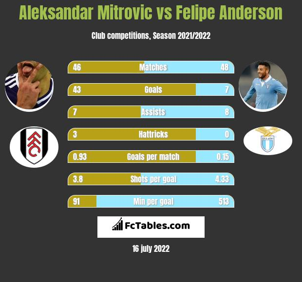 Aleksandar Mitrović vs Felipe Anderson h2h player stats