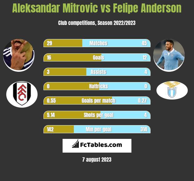 Aleksandar Mitrovic vs Felipe Anderson h2h player stats
