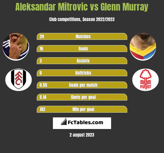 Aleksandar Mitrovic vs Glenn Murray h2h player stats