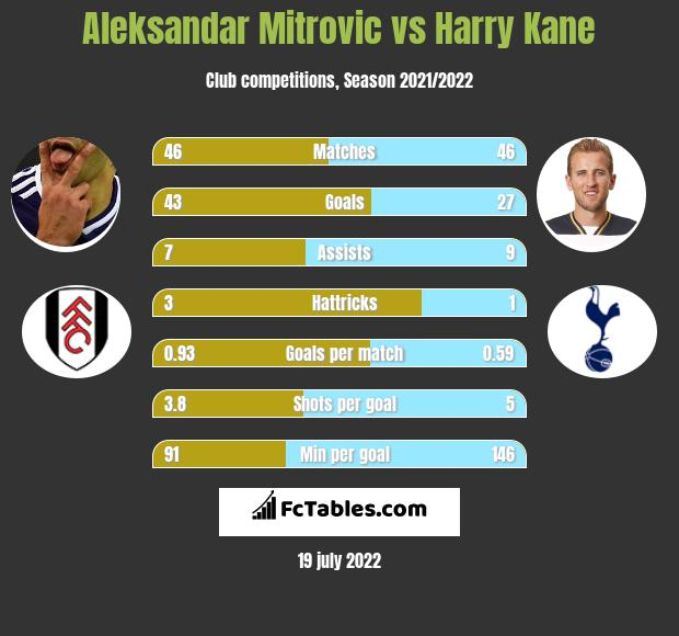 Aleksandar Mitrovic vs Harry Kane h2h player stats