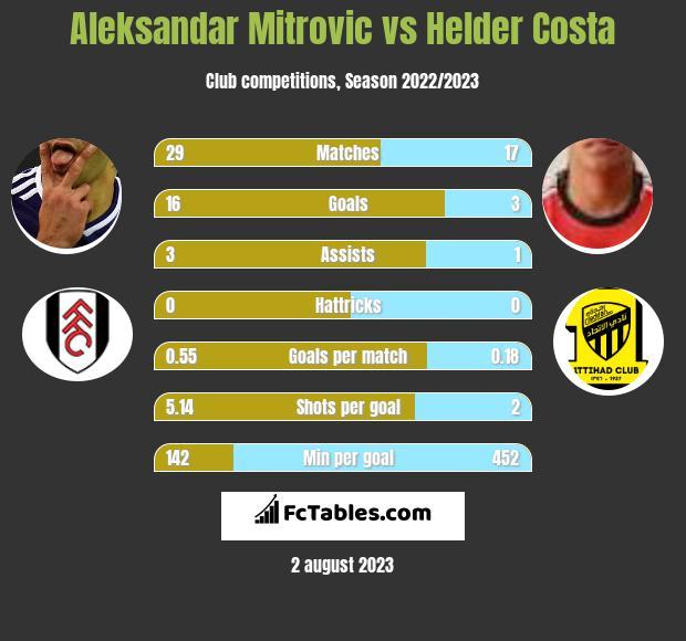 Aleksandar Mitrović vs Helder Costa h2h player stats