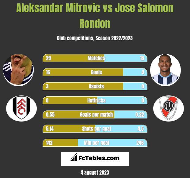 Aleksandar Mitrovic vs Jose Salomon Rondon h2h player stats
