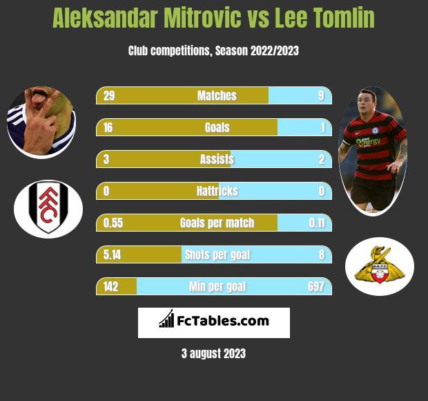 Aleksandar Mitrović vs Lee Tomlin h2h player stats