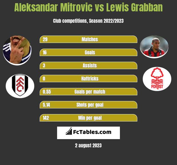 Aleksandar Mitrovic vs Lewis Grabban