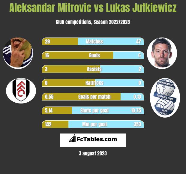 Aleksandar Mitrovic vs Lukas Jutkiewicz h2h player stats